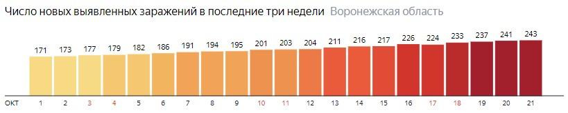 Число новых зараженных КОВИД-19 по дням в Воронежской области на 21 октября 2020 года