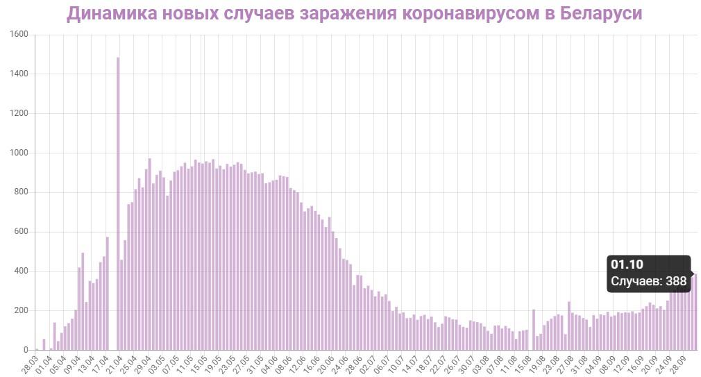 Динамика новых случаев заражений в Беларуси на 1 октября 2020: сколько заражений COVID-19 за последние сутки