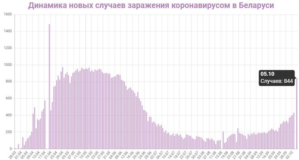 Динамика новых случаев заражений в Беларуси на 5 октября 2020: сколько заражений COVID-19 за последние сутки