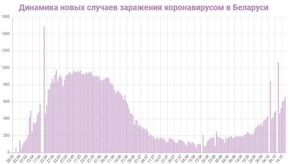 Динамика новых случаев заражений в Беларуси на 17
