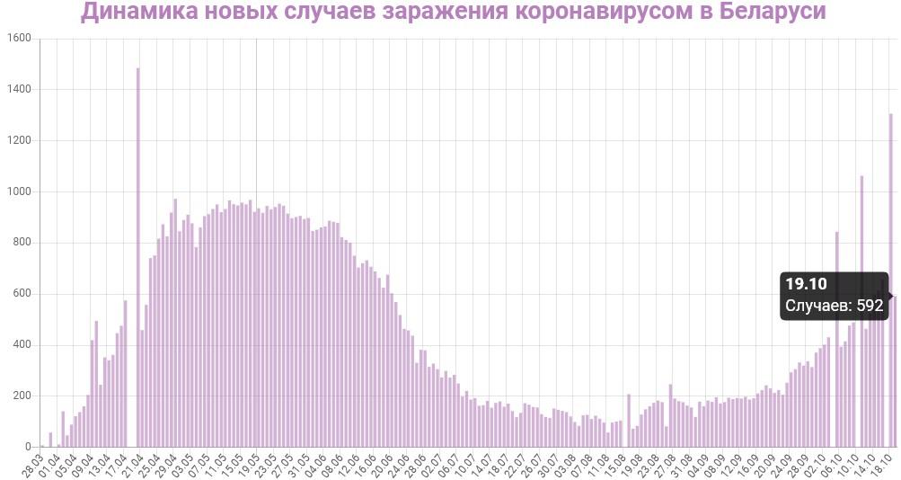 Динамика новых случаев заражений в Беларуси на 20 октября 2020