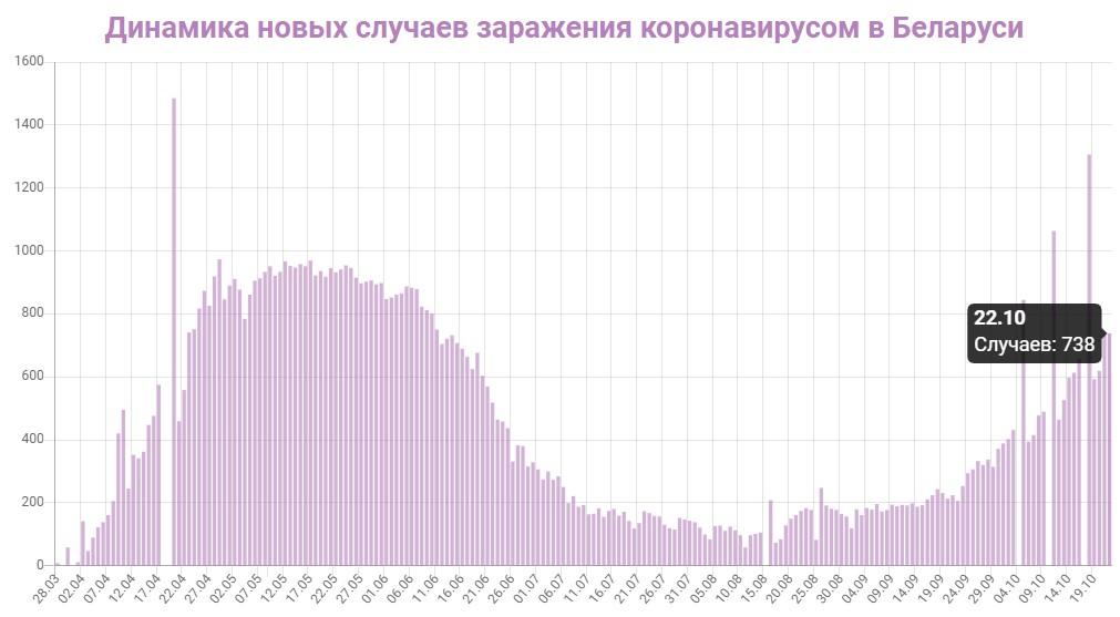 Динамика новых случаев заражений в Беларуси на 22 октября 2020