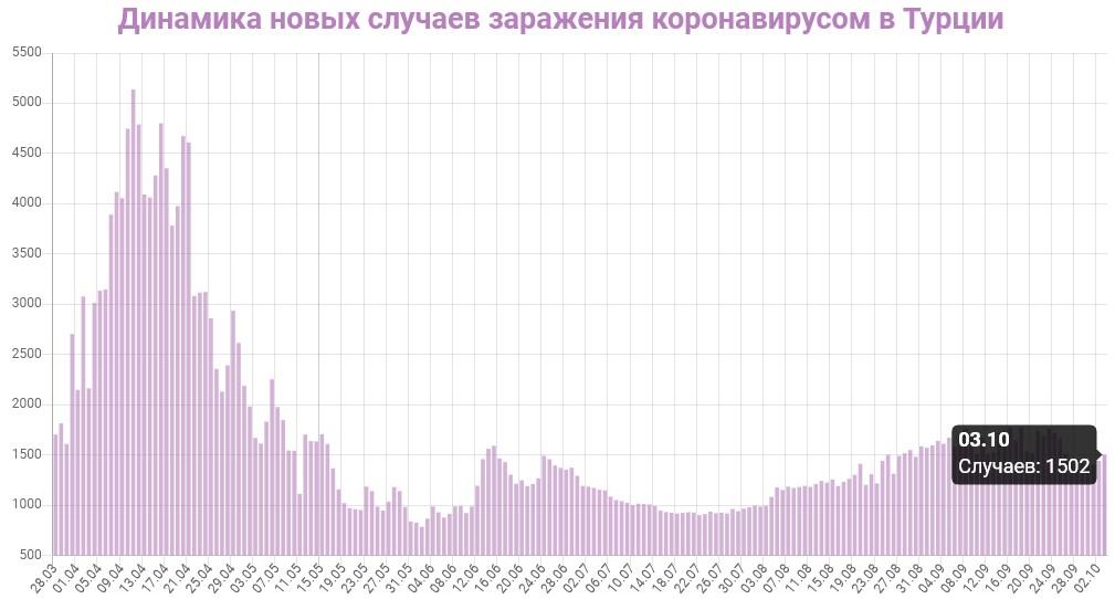 Динамика новых случаев заражений в Турции на 4 октября 2020: сколько заражений COVID-19 за последние сутки