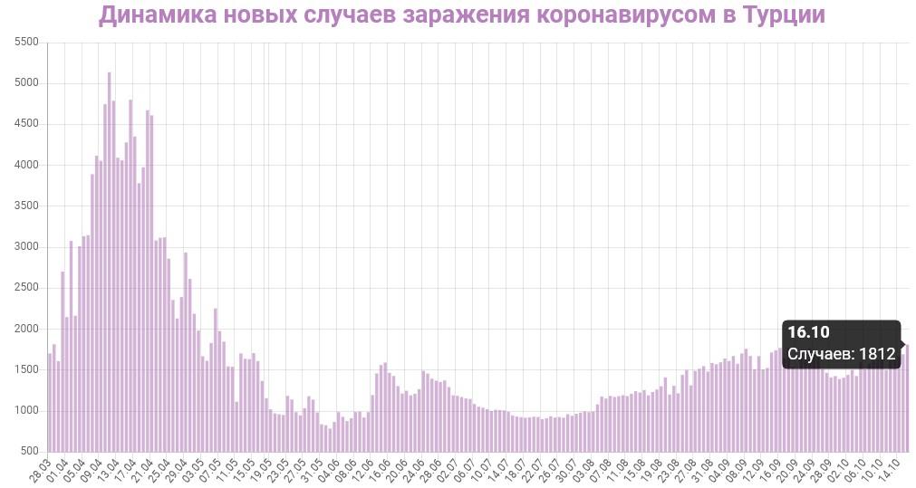 Динамика новых случаев заражений в Турции на 17 октября 2020: сколько заражений COVID-19 за последние сутки