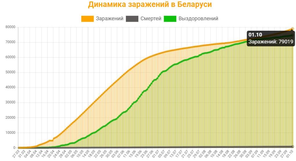 Динамика заражений в Беларуси на 1 октября 2020: сколько заражений, смертей и выздоровлений