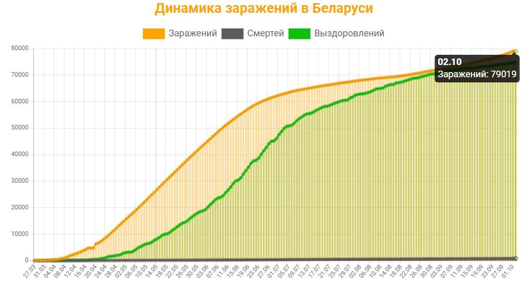 Динамика заражений в Беларуси на 2 октября 2020: сколько заражений, смертей и выздоровлений