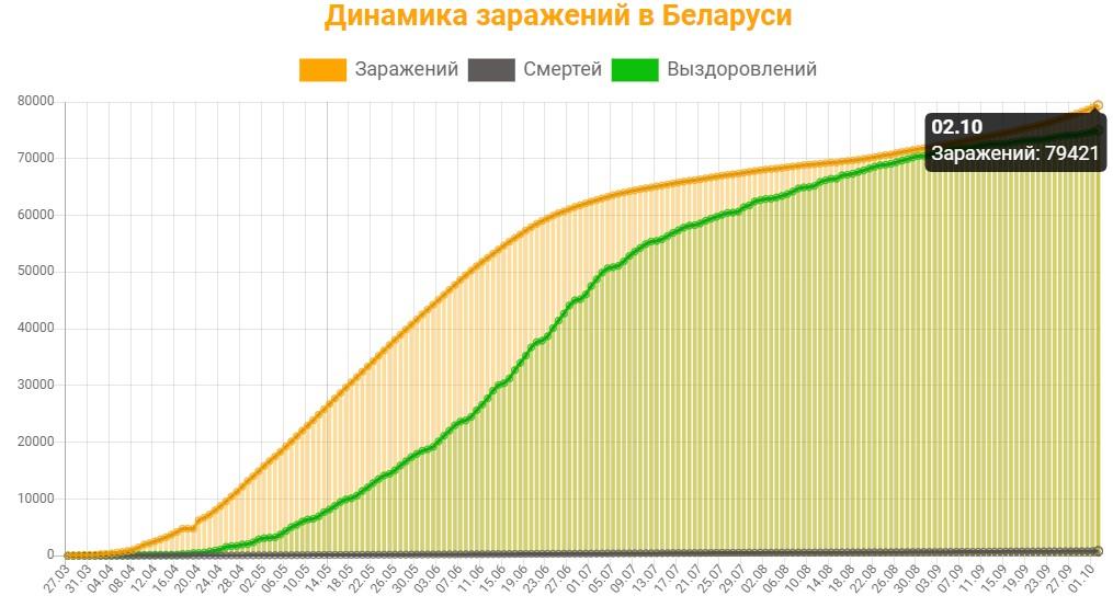 Динамика заражений в Беларуси на 3 октября 2020: сколько заражений, смертей и выздоровлений
