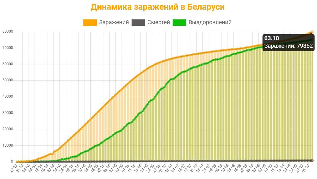 Динамика заражений в Беларуси на 4 октября 2020: сколько заражений, смертей и выздоровлений
