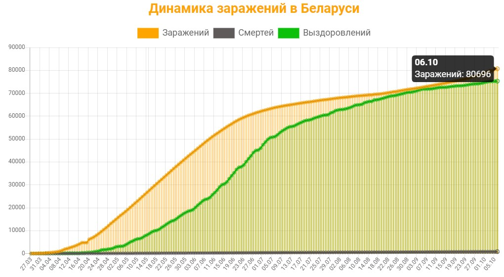 Динамика заражений в Беларуси на 6 октября 2020: сколько заражений, смертей и выздоровлений