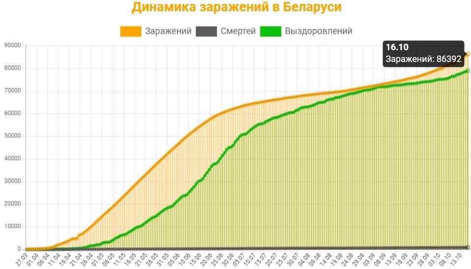 Динамика заражений в Беларуси на 17 октября 2020: сколько заражений, смертей и выздоровлений