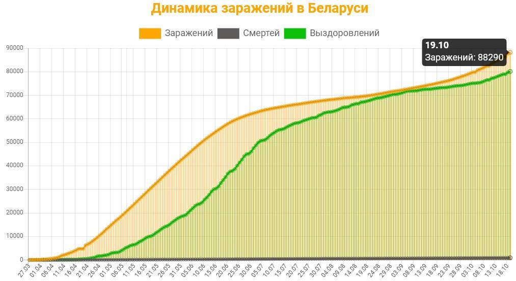 Динамика заражений в Беларуси на 20 октября 2020: сколько заражений, смертей и выздоровлений