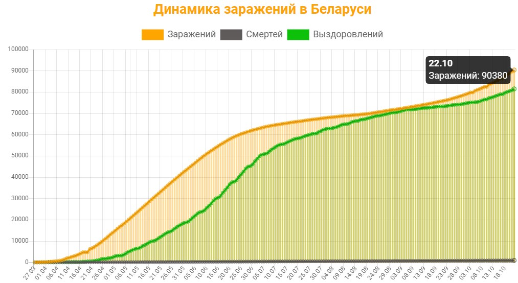 Динамика заражений в Беларуси на 22 октября 2020: сколько заражений, смертей и выздоровлений