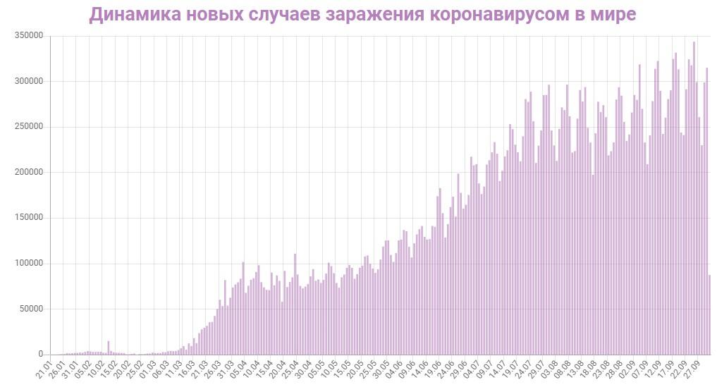 Динамика новых случаев заражений в Мире на 1 октября 2020: сколько заражений COVID-19 за последние сутки
