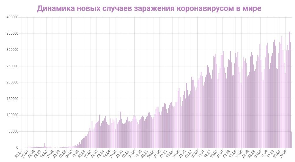 Динамика новых случаев заражений в Мире на 4 октября 2020: сколько заражений COVID-19 за последние сутки