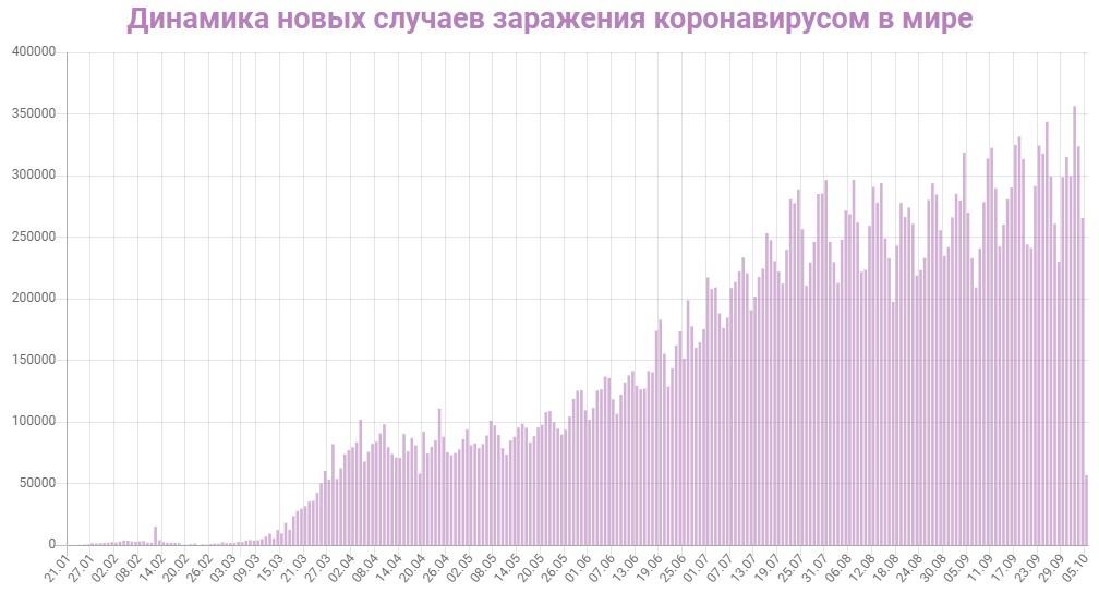 Динамика новых случаев заражений в Мире на 5 октября 2020: сколько заражений COVID-19 за последние сутки