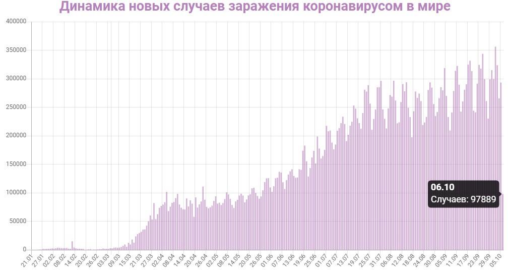 Динамика новых случаев заражений в Мире на 6 октября 2020: сколько заражений COVID-19 за последние сутки