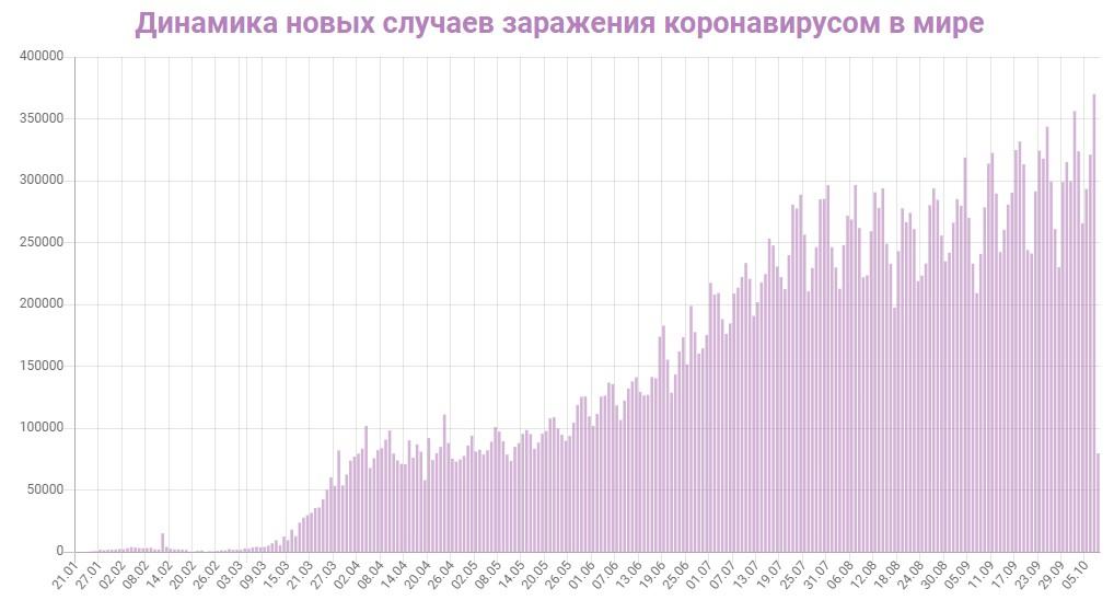 Динамика новых случаев заражений в Мире на 9 октября 2020: сколько заражений COVID-19 за последние сутки