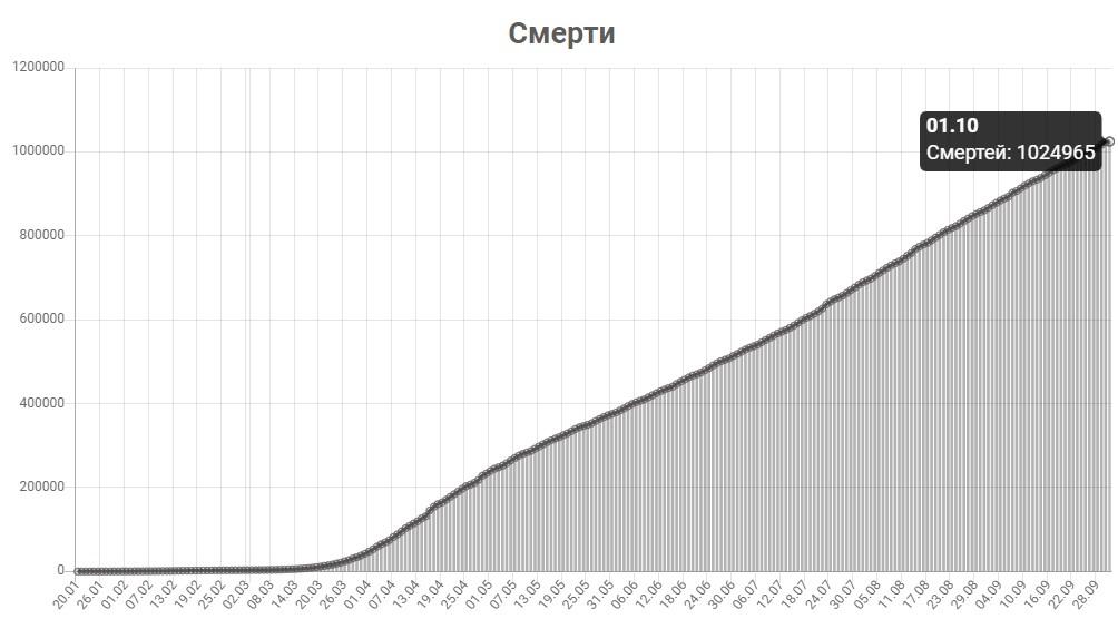 График смертей от КОВИД-19 в мире на 1 октября 2020 года.