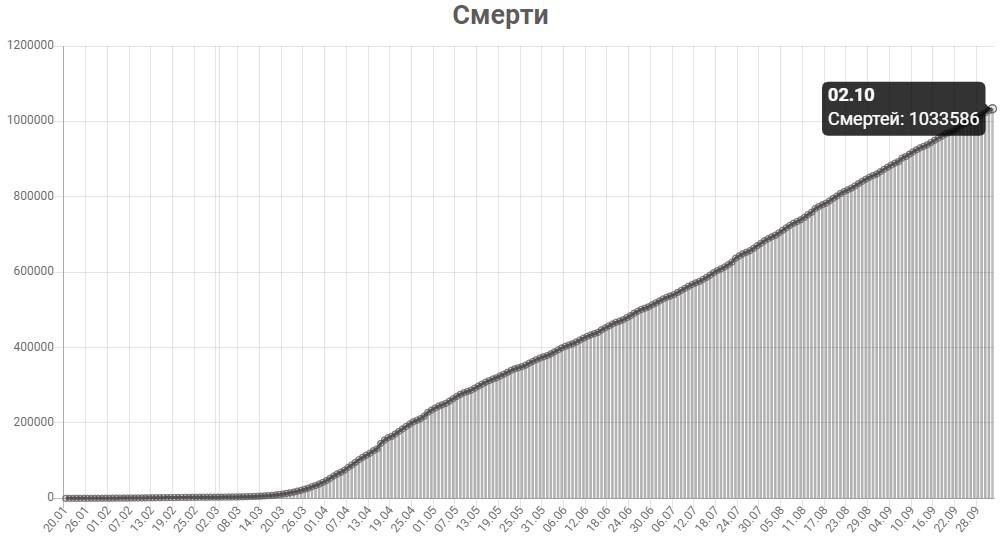 График смертей от КОВИД-19 в мире на 2 октября 2020 года.