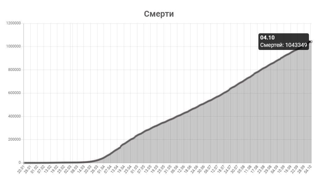 График смертей от КОВИД-19 в мире на 4 октября 2020 года.