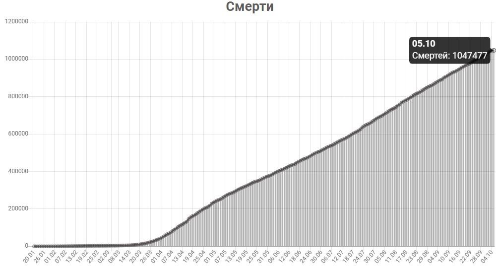 График смертей от КОВИД-19 в мире на 5 октября 2020 года.