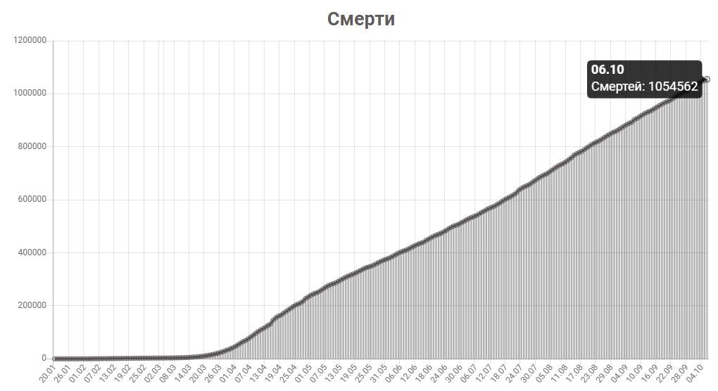 График смертей от КОВИД-19 в мире на 6 октября 2020 года.