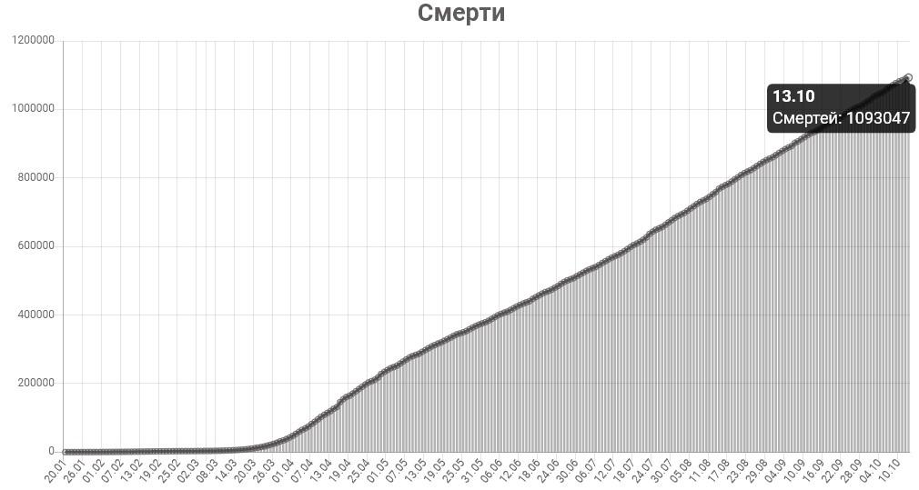 График смертей от КОВИД-19 в мире на 14 октября 2020 года.