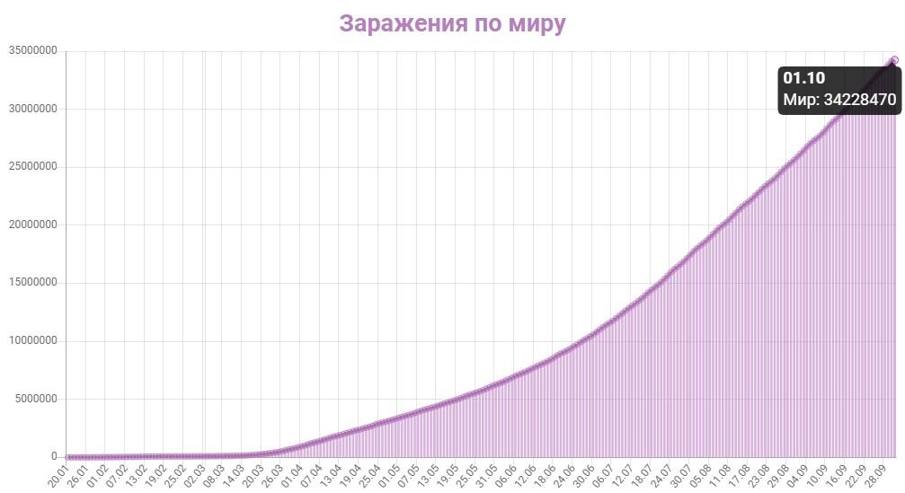 График заражения коронавирусом в мире на 1 октября 2020 года.