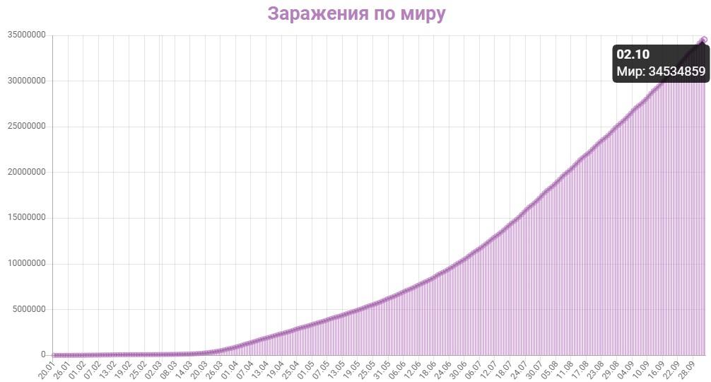 График заражения коронавирусом в мире на 2 октября 2020 года.