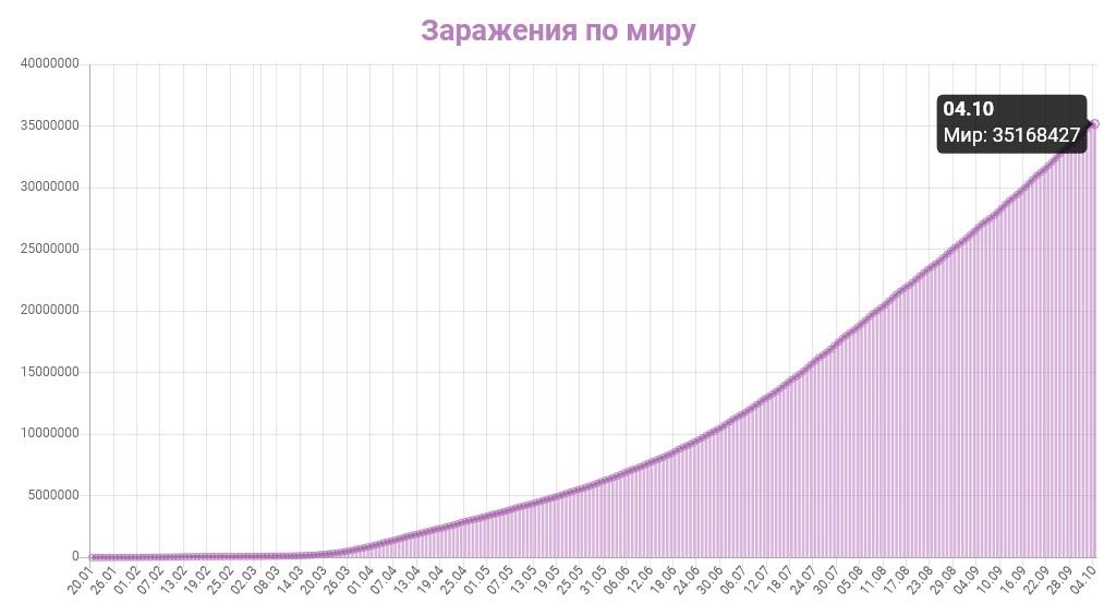 График заражения коронавирусом в мире на 4 октября 2020 года.