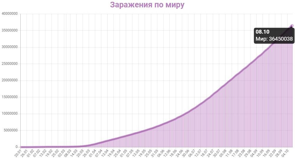 График заражения коронавирусом в мире на 9 октября 2020 года.