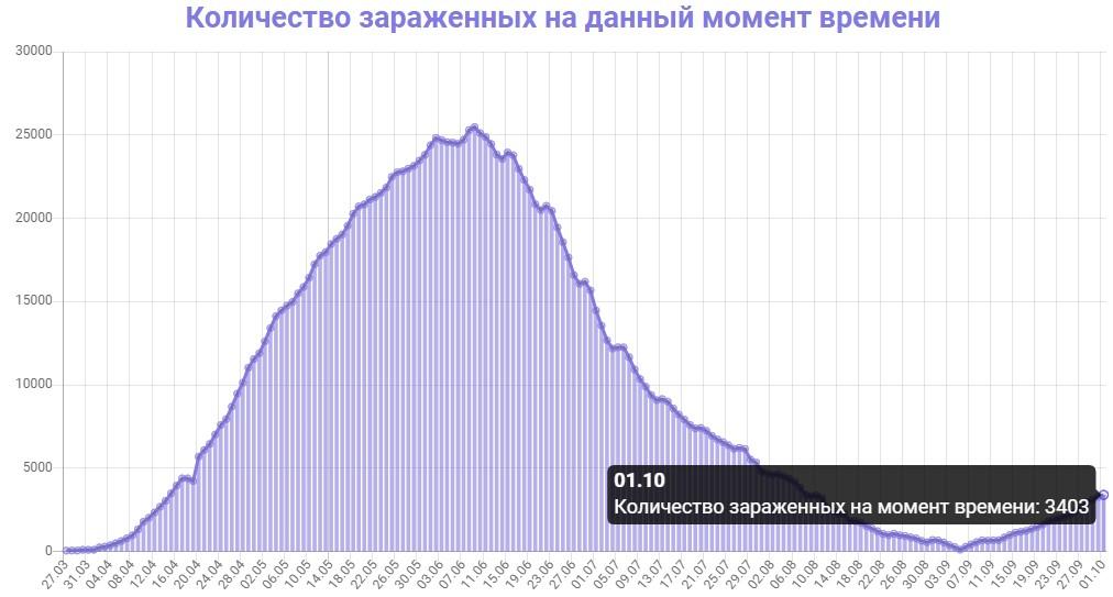 Количество зараженных на данный момент времени в Беларуси на 01.10.2020