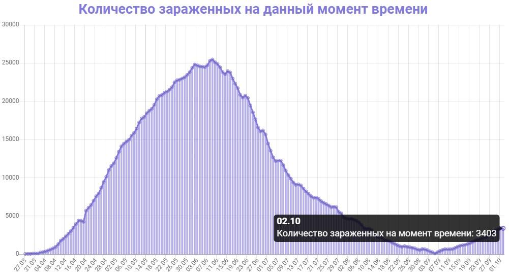 Количество зараженных на данный момент времени в Беларуси на 02.10.2020