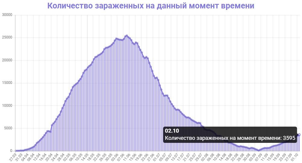 Количество зараженных на данный момент времени в Беларуси на 03.10.2020