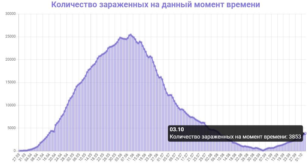 Количество зараженных на данный момент времени в Беларуси на 04.10.2020