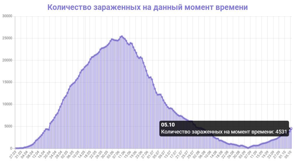 Количество зараженных на данный момент времени в Беларуси на 05.10.2020