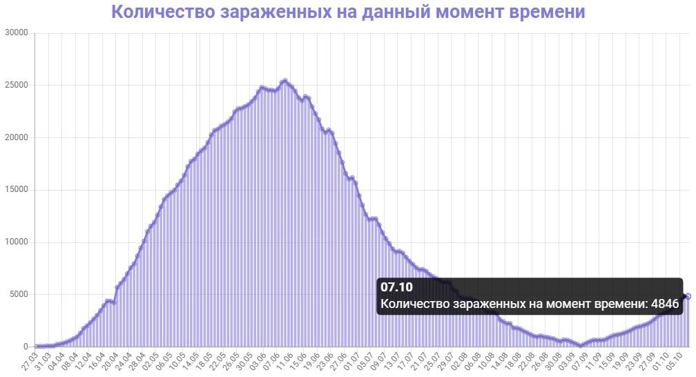 Количество зараженных на данный момент времени в Беларуси на 07.10.2020