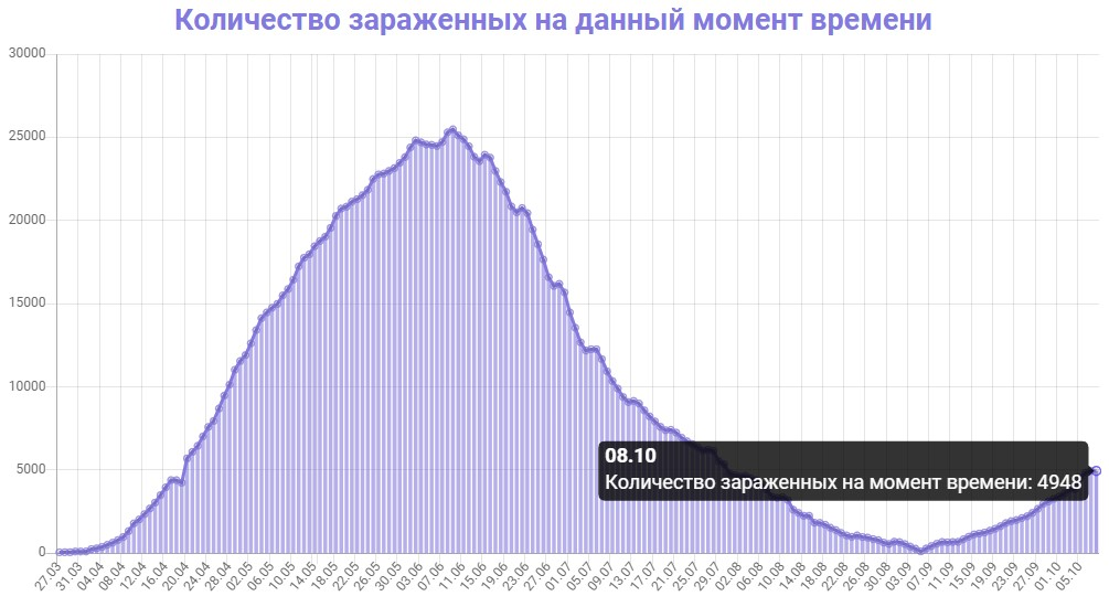 Количество зараженных на данный момент времени в Беларуси на 09.10.2020