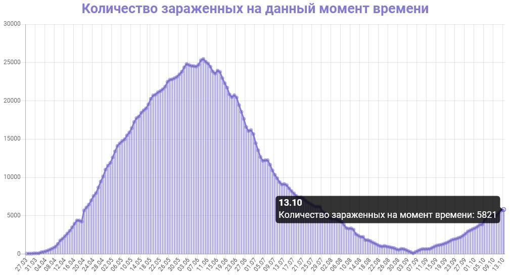 Количество зараженных на данный момент времени в Беларуси на 14.10.2020