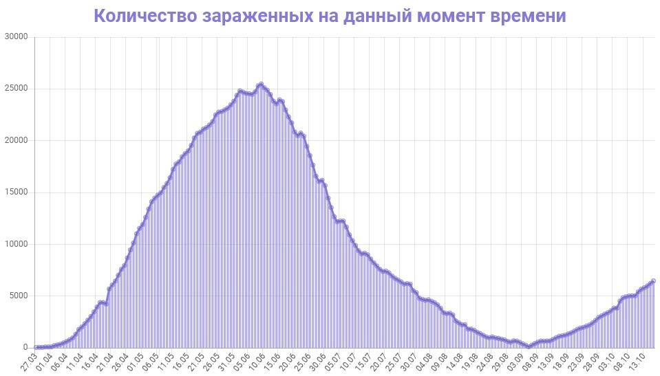 Количество зараженных на данный момент времени в Беларуси на 17.10.2020
