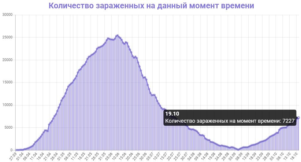 Количество зараженных на данный момент времени в Беларуси на 20.10.2020
