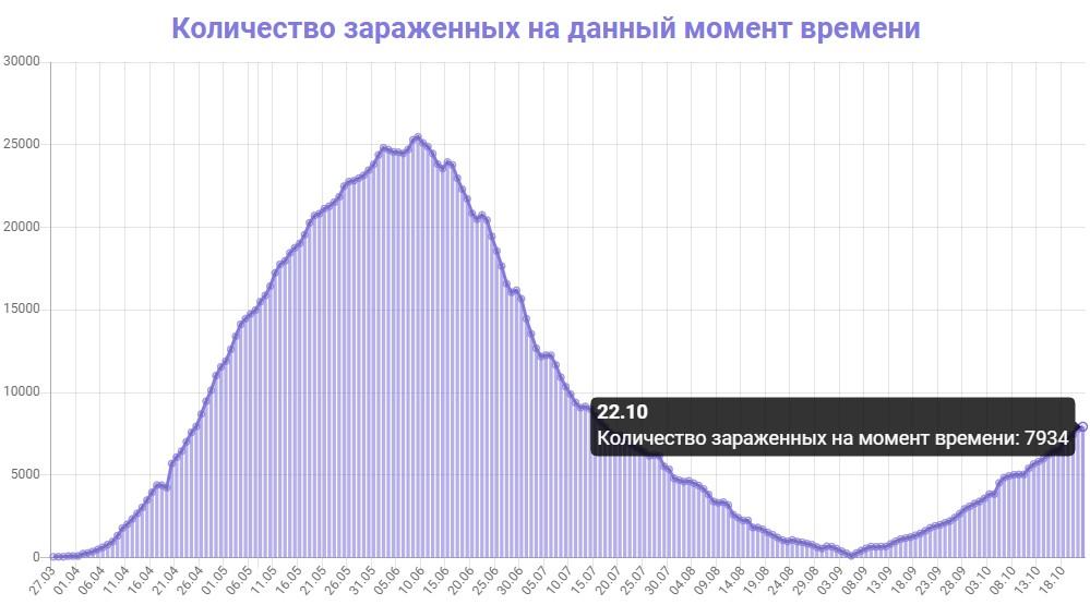 Количество зараженных на данный момент времени в Беларуси на 22.10.2020