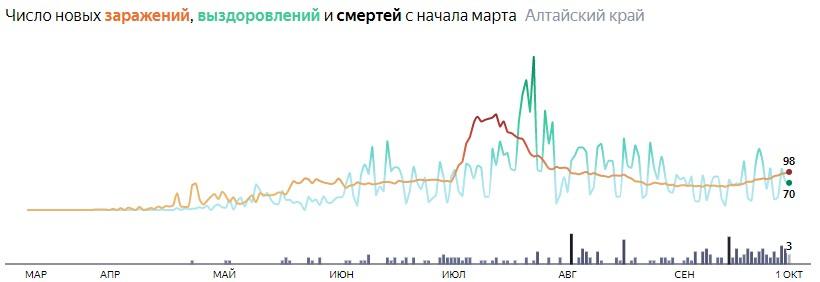 Ситуация с распространением КОВИД-вируса в Алтайском крае по дням статистика в динамике на 1 октября 2020 года