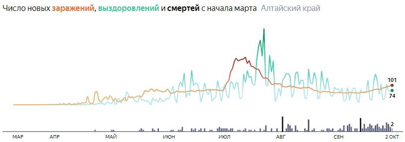 Ситуация с распространением КОВИД-вируса в Алтайском крае по дням статистика в динамике на 2 октября 2020 года