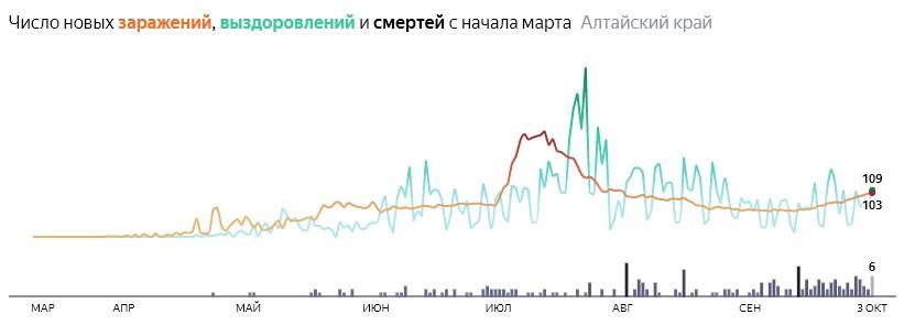 Ситуация с распространением КОВИД-вируса в Алтайском крае по дням статистика в динамике на 3 октября 2020 года