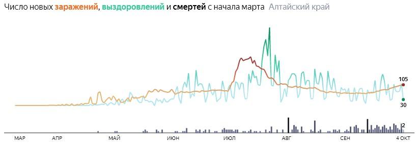 Ситуация с распространением КОВИД-вируса в Алтайском крае по дням статистика в динамике на 4 октября 2020 года