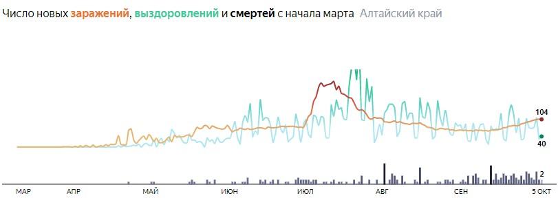 Ситуация с распространением КОВИД-вируса в Алтайском крае по дням статистика в динамике на 5 октября 2020 года