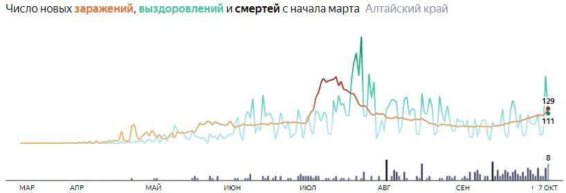 Ситуация с распространением КОВИД-вируса в Алтайском крае по дням статистика в динамике на 7 октября 2020 года