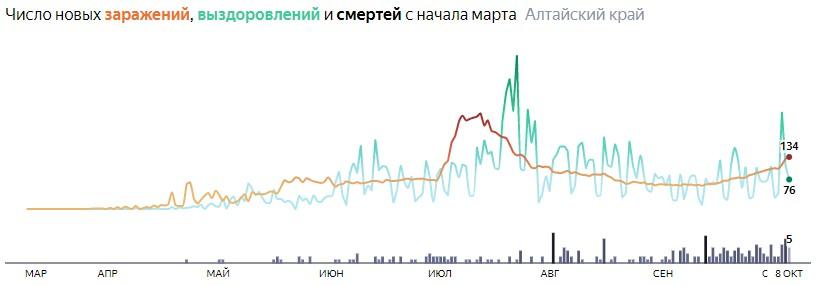 Коронавирус в Алтайском крае 8 октября 2020: сколько заболевших на сегодня и последние новости