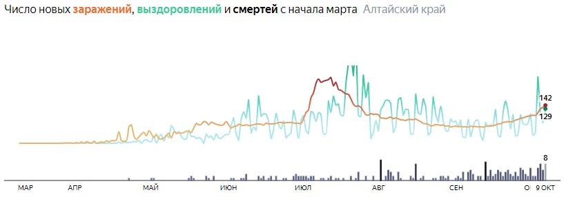 Число новых смертей от коронавируса COVID-19 по дням в Алтайском крае на 9 октября 2020 года